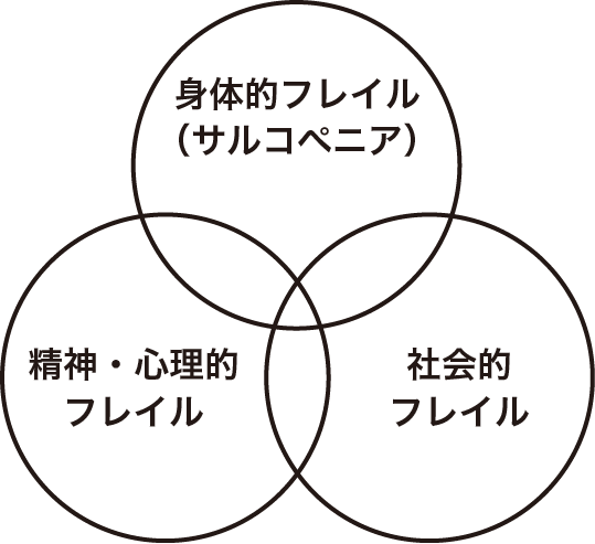 フレイルの構成要素