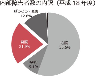 内部障害者数の内訳(平成18年度)