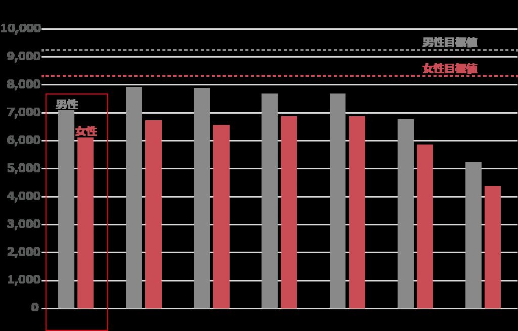 年代別平均歩数の推移